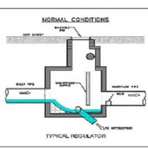 Normal Conditions for a CSO Regulator