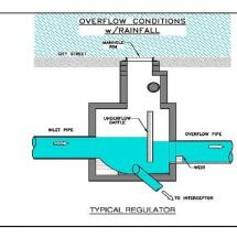 Overflow Conditions for a CSO Regulator